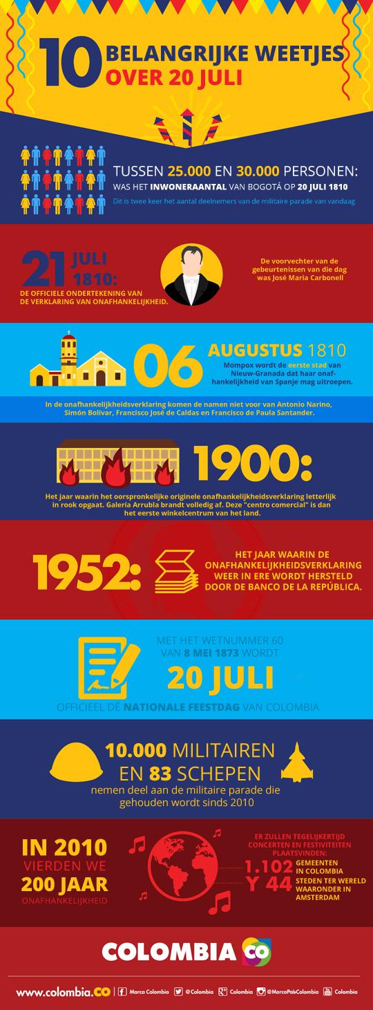 Vandaag viert Colombia 206 jaar onafhankelijkheid