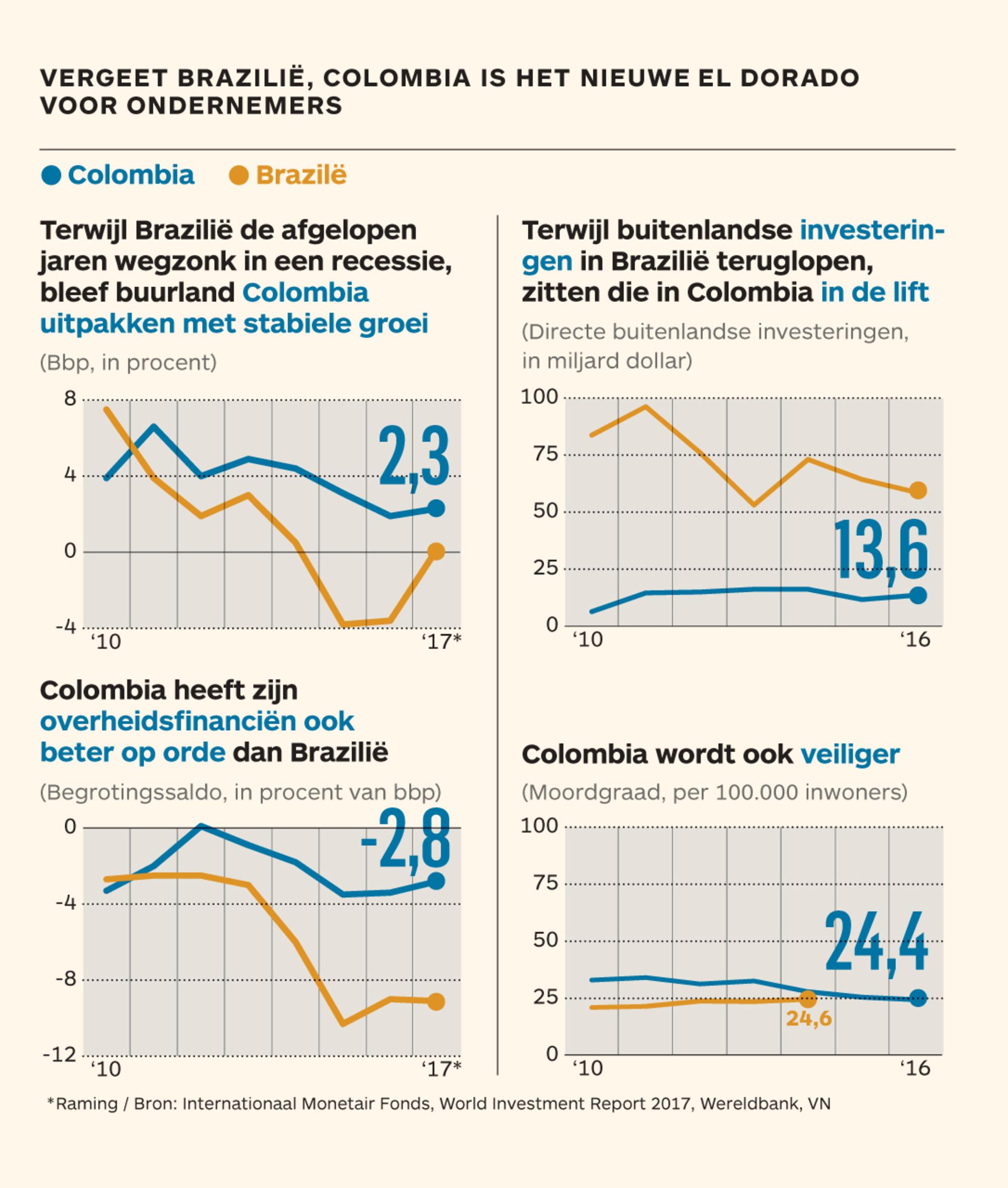 Colombia is het nieuwe investeerland
