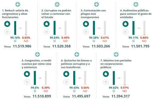 Resume Colombia stemt voor of tegen corruptie